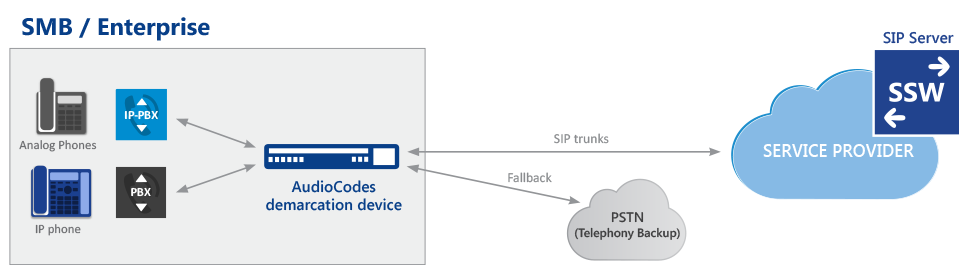 Business Connectivity for SIP Trunking – Alltek